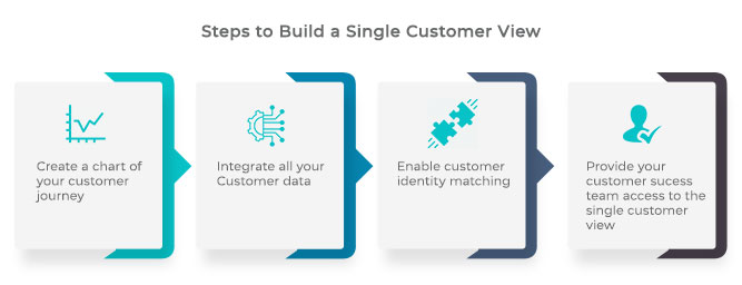 Steps-for-single-customer-view