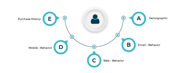 Data-sources-for-single-customer-view