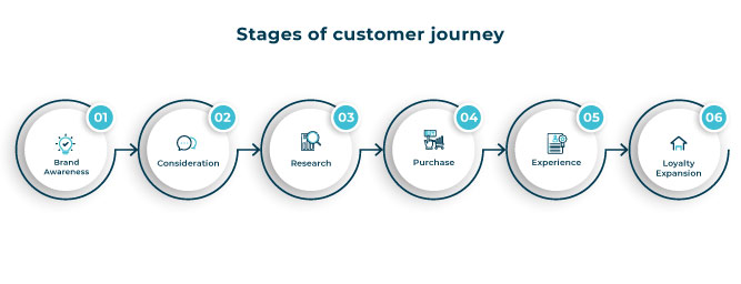 stages of Customer journey map