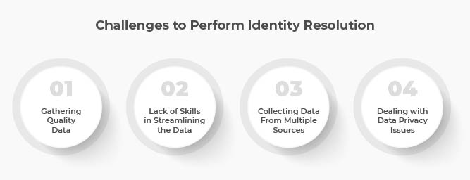 Challenges of Identity Resolution