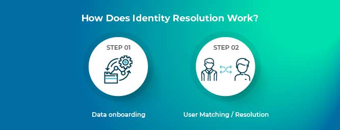 How Identity Resolution Works?