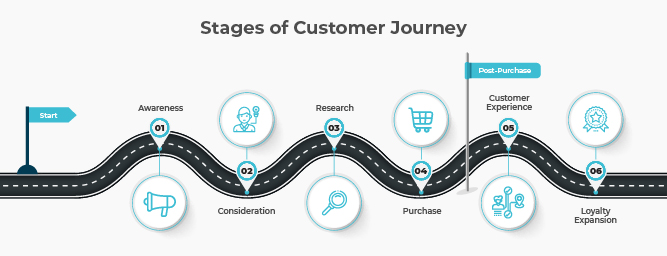 Different Stages of Customer Journey