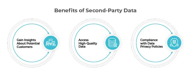 Benefits of 2nd-party data